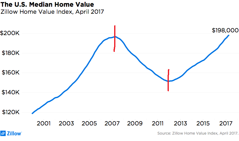Zillow Home Value Chart